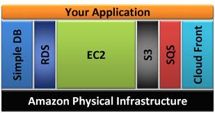 Amazon Physical Infrastructure